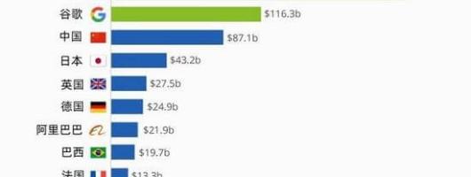 谷歌广告收入总额超中国广告市场总规模