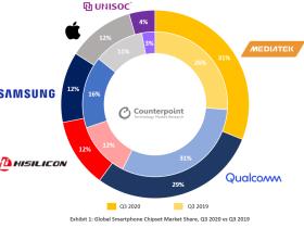联发科超越高通成为最大手机芯片供应商 两者份额差距为 2%